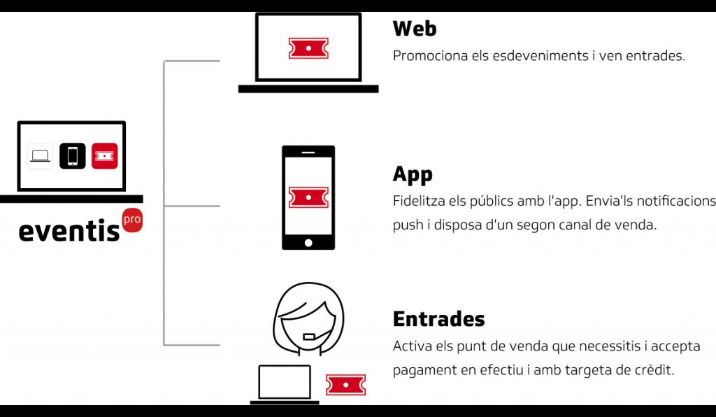 Eventis: web, app i entrades