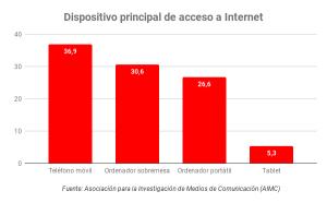 Gráfico estadísticas de acceso a Internet